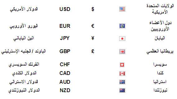 صور رموز العملات , تعرف على العملات القديمة والحديثة ورموزها