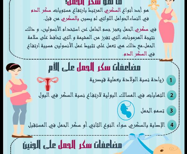 صورة سكر الحمل , اكتشاف مرض السكر للحامل