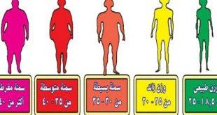 صوره حساب كتلة الجسم والوزن المثالي , حساب الوزن المثالي لجسمك