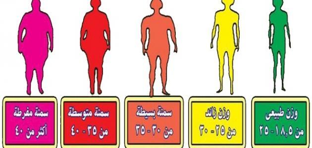 حساب كتلة الجسم والوزن المثالي , حساب الوزن المثالي لجسمك