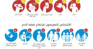 صور اعراض ارتفاع ضغط الدم , اذا شعرت بهذه الاعراض توجه فورا للطبيب