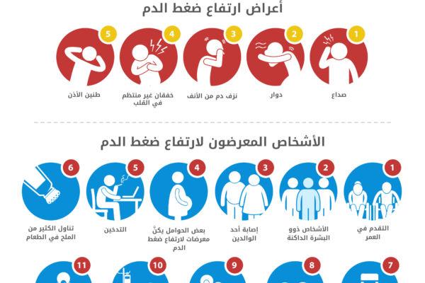 صورة اعراض ارتفاع ضغط الدم , اذا شعرت بهذه الاعراض توجه فورا للطبيب