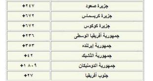 صورة اتعرف على رمز كل دولة ,رموز الدول العربية