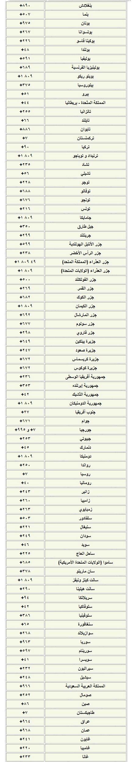 اتعرف على رمز كل دولة ,رموز الدول العربية