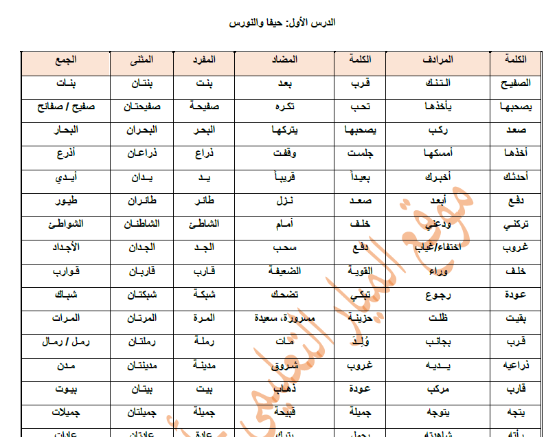 معاني الكلمات عربي عربي