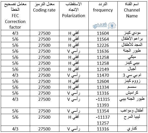 صورة تردد قناة ابوظبي الرياضية المفتوحة 12739 2