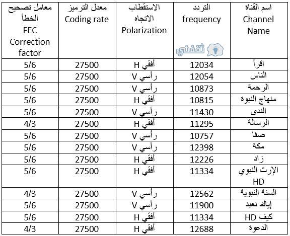 صورة تردد قناة ابوظبي الرياضية المفتوحة 12739 3
