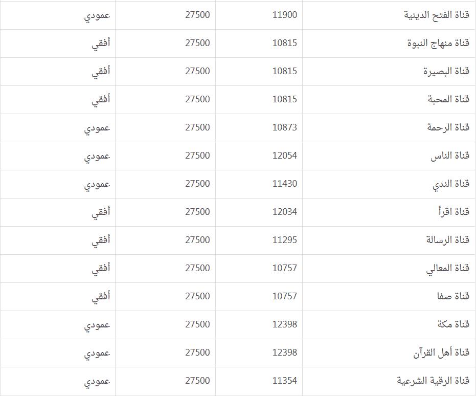 صورة تردد قناة ابوظبي الرياضية المفتوحة 12739